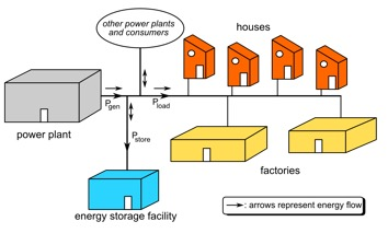 wat is smart grid